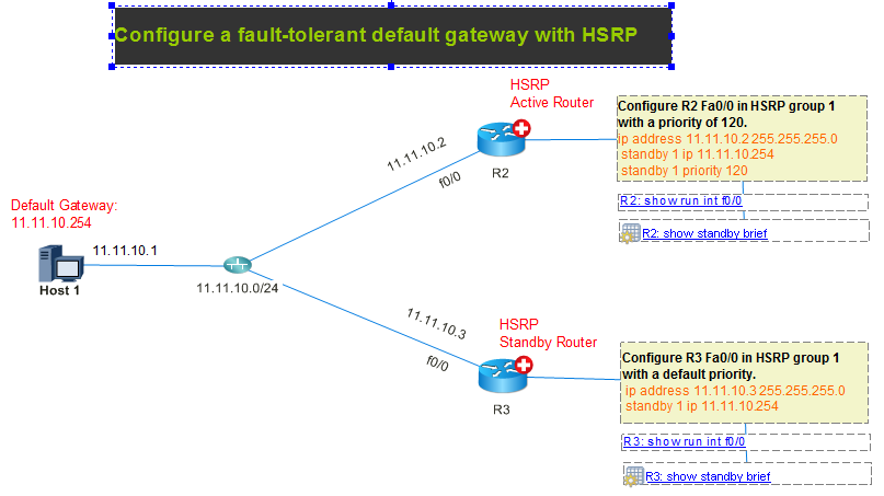 Cisco Hsrp Configuration Example With Complete Lab