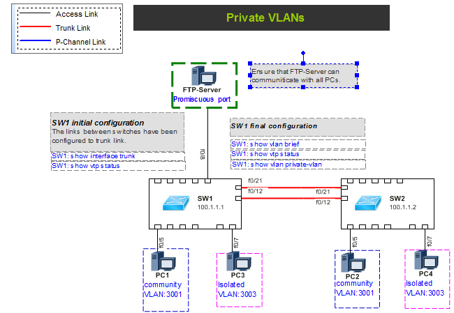 network diagram cisco private vlan configuration - Complete Network Diagram