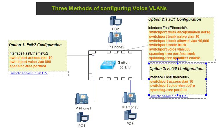 Three Methods of Configuring Voice VLANs | Complete Lab