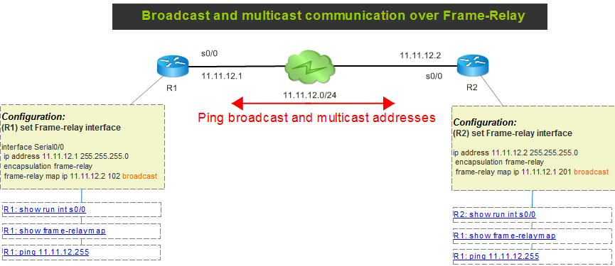 Ensuring Broadcast and Multicast Connectivity Over Frame-Relay ...